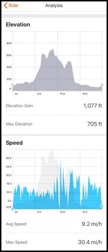 Strave app elevation and speed charts.