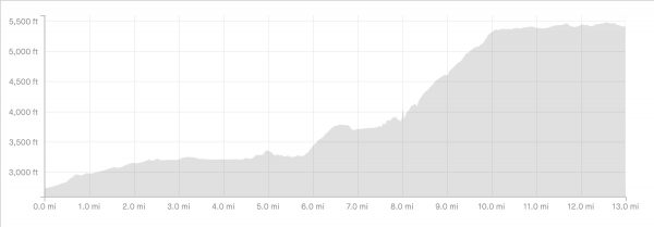 Berg Lake Elevation Gain