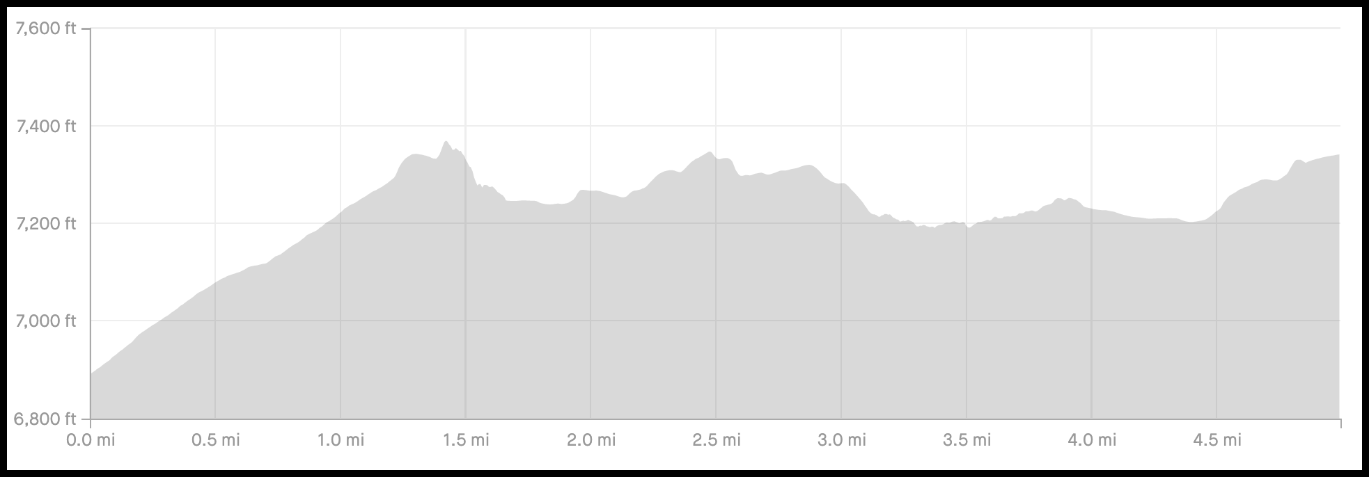 Backpacking the Skoki Loop Trail - Day 2 Elevation Profile