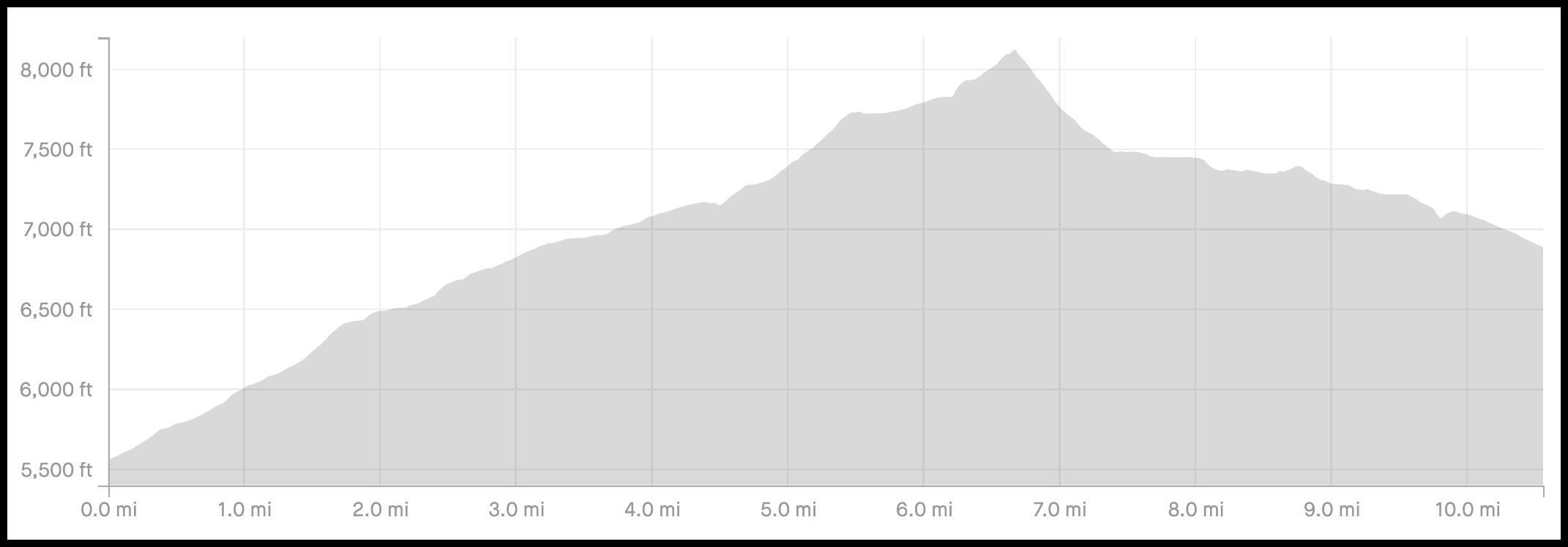 Skoki Loop Via Packer Pass Elevation Profile