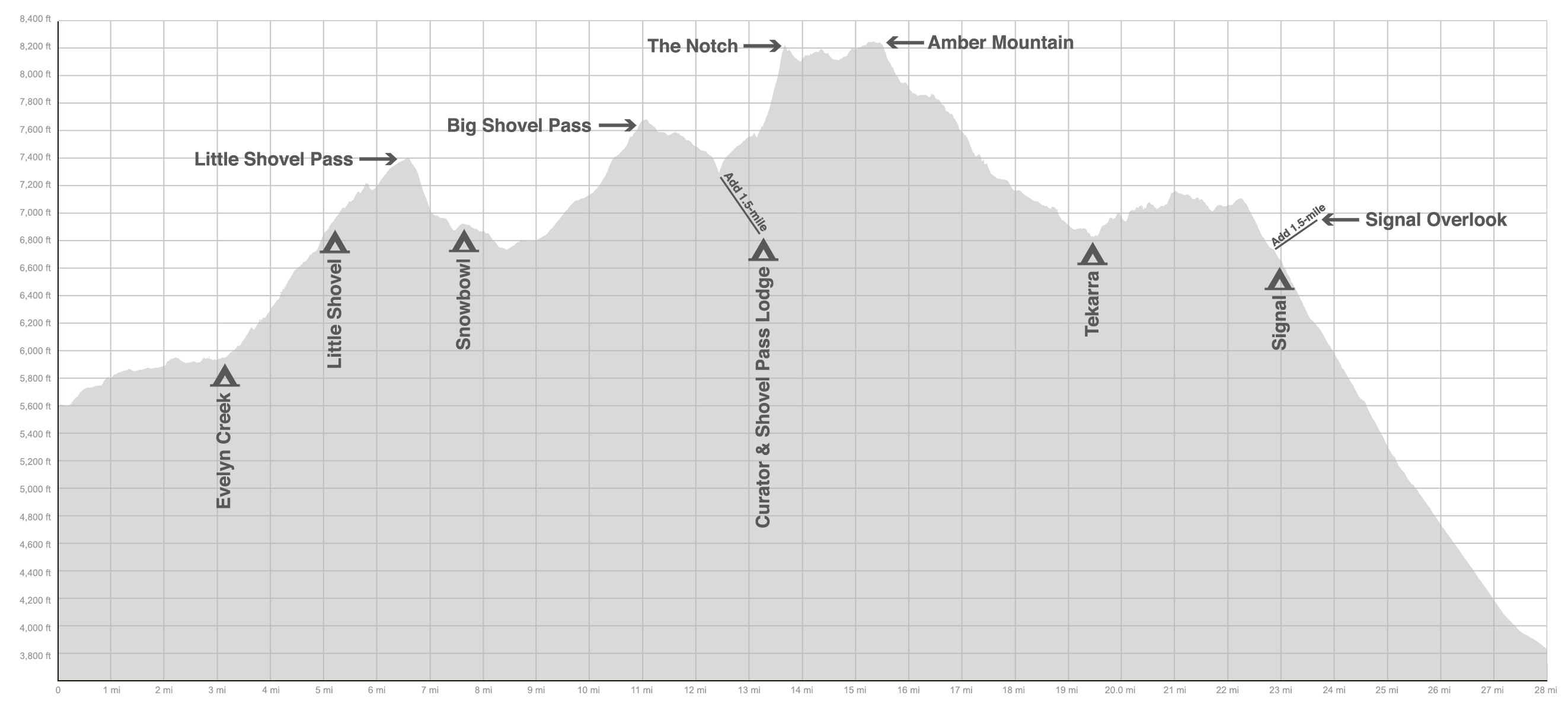 Skyline Elevation Profile