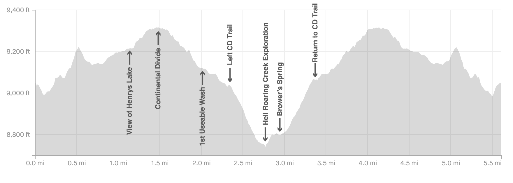 Real Headwaters of the Missouri River Trail Elevation Profile